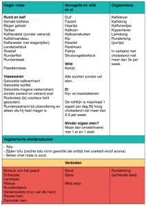 fase 1 metabolisme dieet