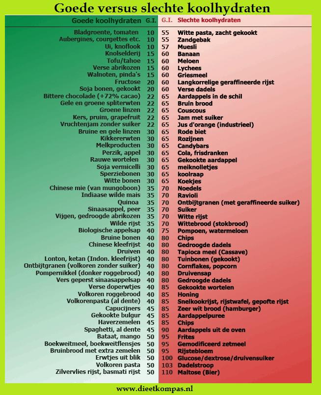koolhydraten menu